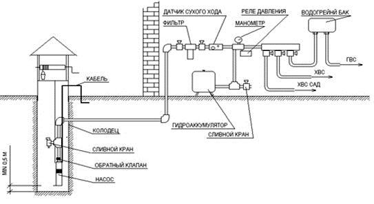 Схема монтажа с глубинным насосом.