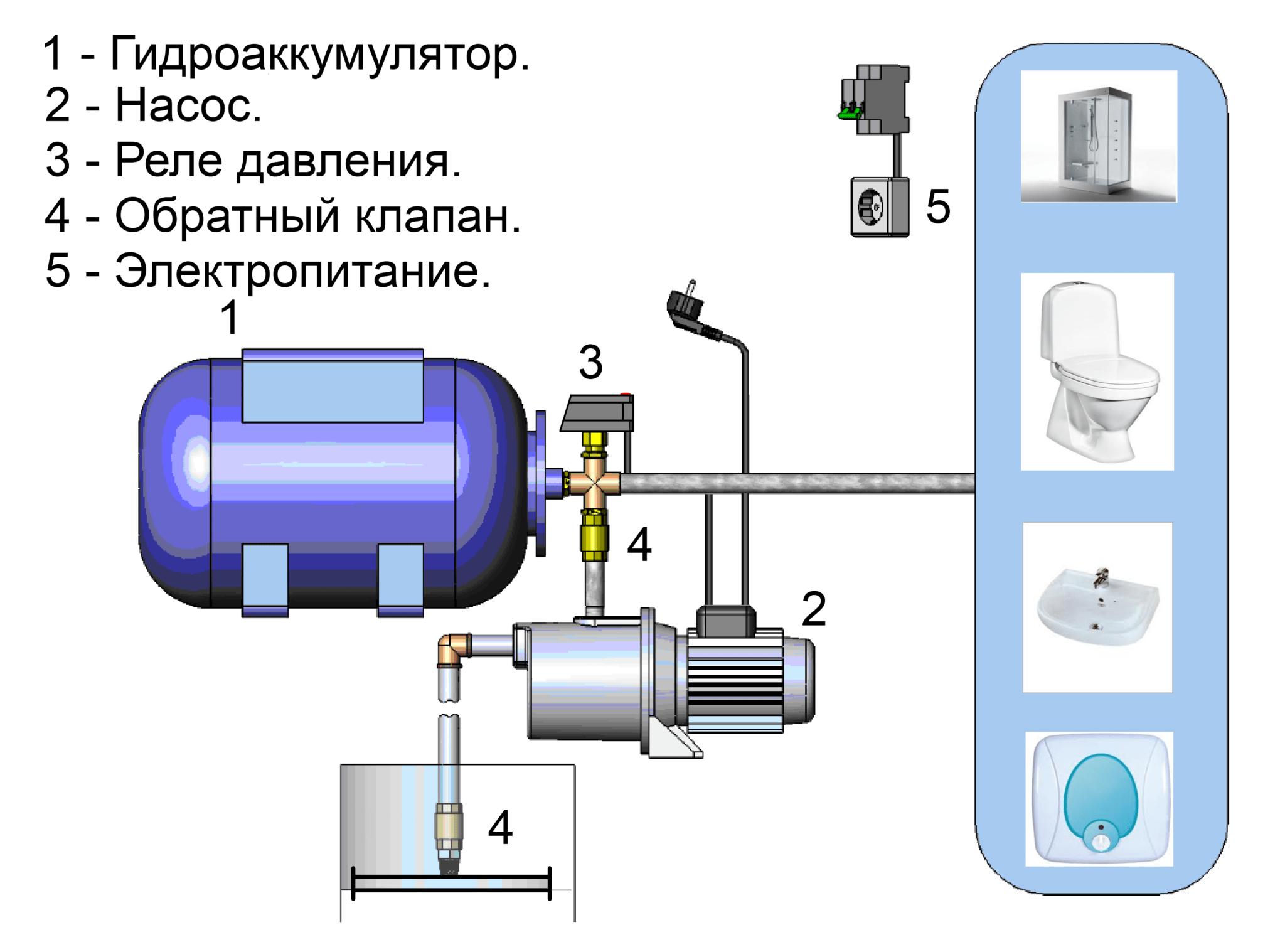схема водопровода от колодца до насосной станции