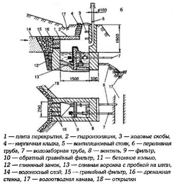 Схема нисходящего колодца