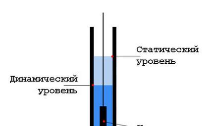 Схема нормального расположения динамического и статического уровня