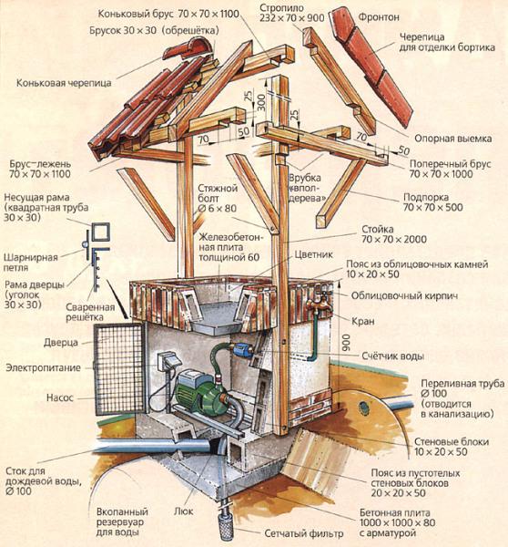 Схема отделки с размещением водоподъемного оборудования