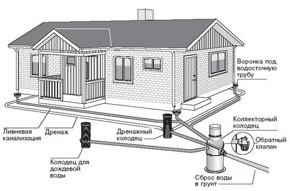 Схема отвода сточных вод в загородном доме