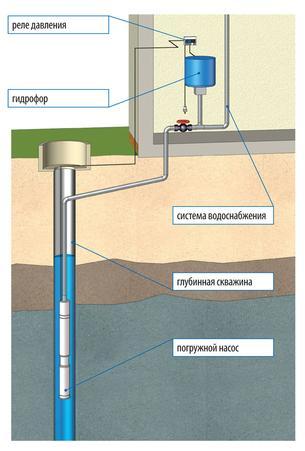 Схема подключения водопровода