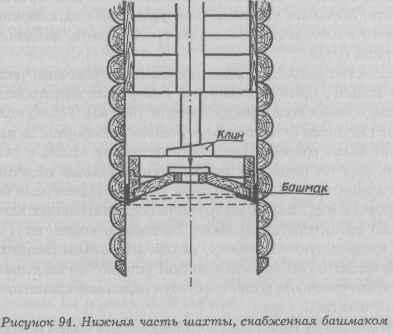 Схема расположения башмака в