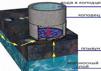 Схема расположения плывуна и водоносного слоя