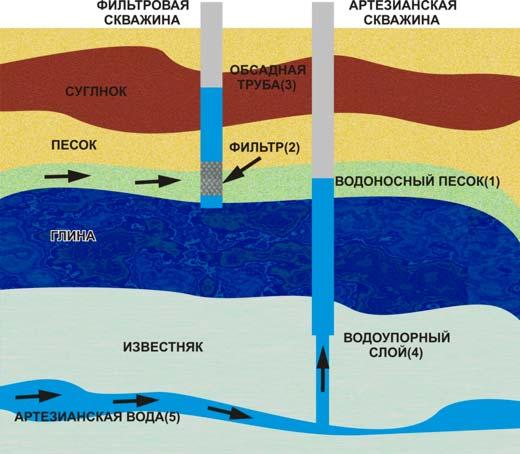 Схема расположения уровней различных подземных вод