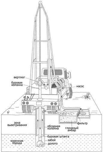 Схема роторного бурения с