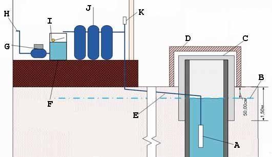 Схема с насосной станцией уже внутри дома, повышающей давление (см. описание в тексте)