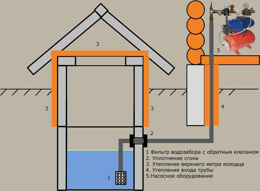 Схема с насосным оборудованием