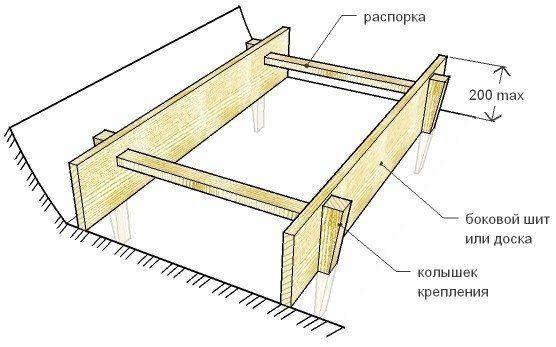 Схема сборки опалубки