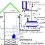 Система водоснабжения из скважины и колодца: собираем самостоятельно