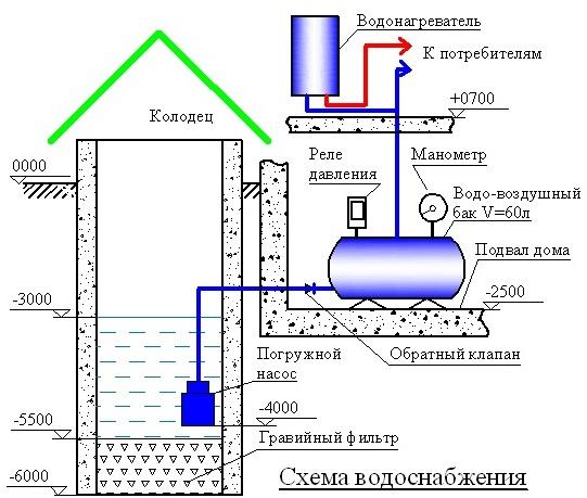Схема системы водоснабжения на