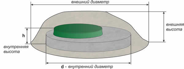 Схема соответствия размеров резервуара и защитного декоративного изделия под камень.