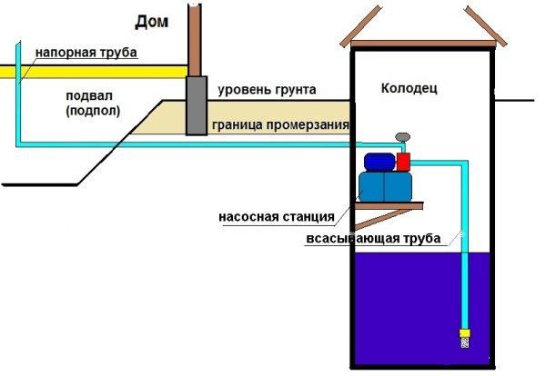 Схема установки насосной станции в колодец на навесной площадке