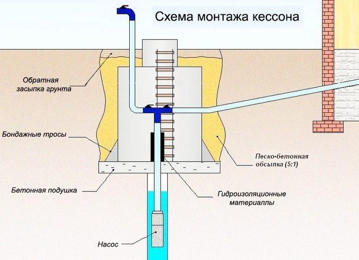 Схема установки обвязки