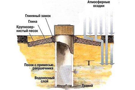 Схема устройства шахтного