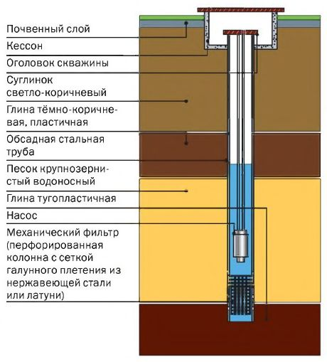 Схема устройства скважины