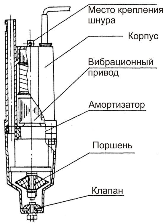 Схема устройства вибрационного