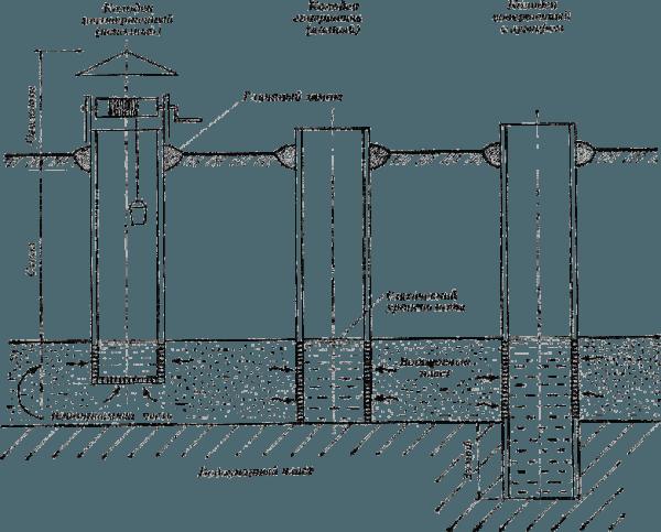 Схема устройства водозаборных шахт