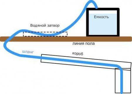 Схема утепления водопровода