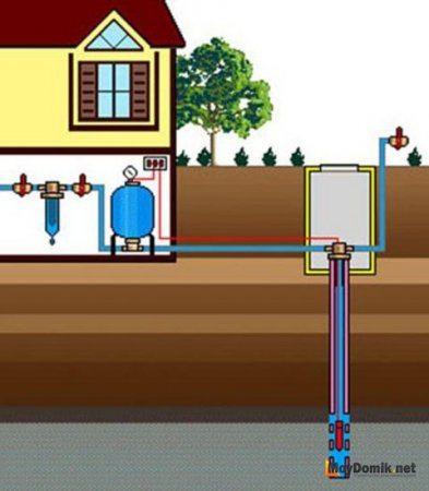 Схема водопровода из колодца в