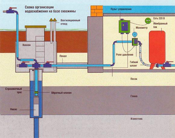 Схема водоснабжения частного дома с погружным насосом