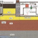 Как подвести в дом воду из колодца – оптимальные решения