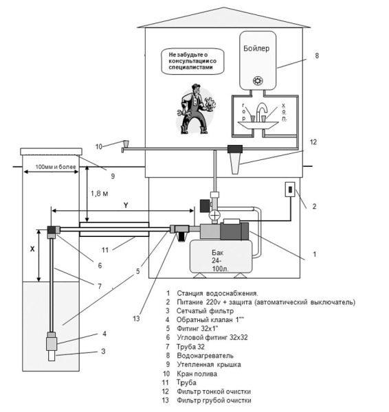 Схема водоснабжения с насосной станцией.