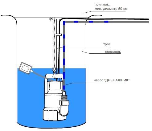 Схема заглубления погружного поплавкового наоса