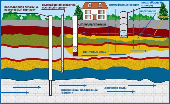 Схема залегания водоносных