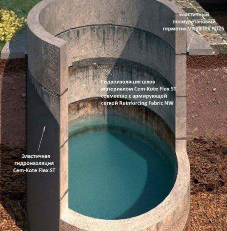 Схема защиты септика от грунтовой воды