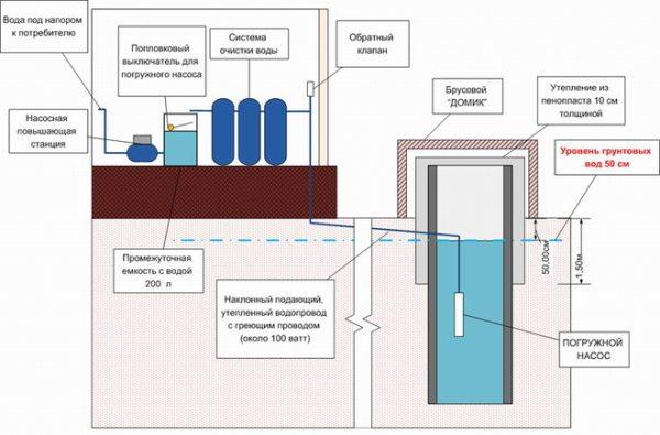 Схематический вариант установки погружного насоса в колодец, расположенный недалеко от дома