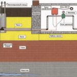 Водопровод из скважины: особенности строительства и эксплуатации