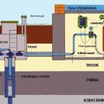 Схема организации системы водоснабжения из скважины