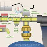 Схема подключения насосной станции для водоснабжения из скважины