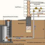 Схема водопроводного колодца