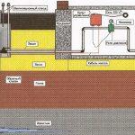 Схема водоснабжения из скважины