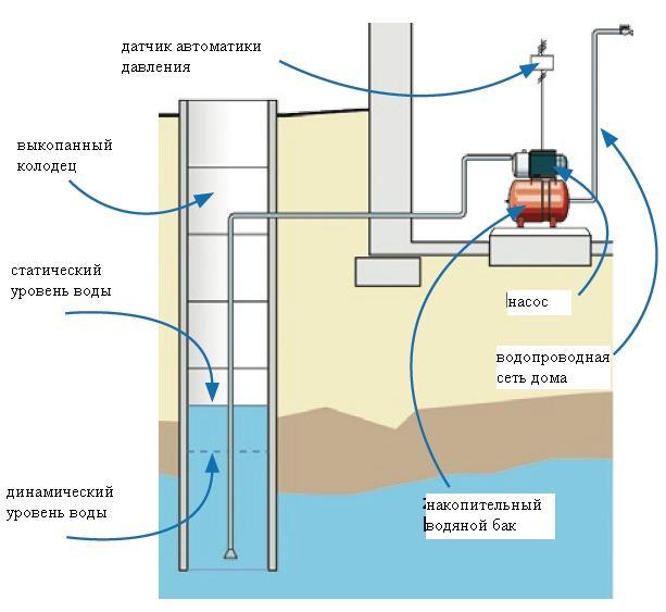 Схема подведения воды