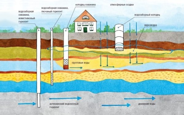 Скважины могут быть разных типов, поэтому их глубина может различаться в очень больших пределах