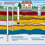 Водяная скважина: как ее обустроить на собственном участке