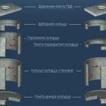 Составные элементы бетонного колодца