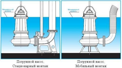 Способы монтажа фекального насоса