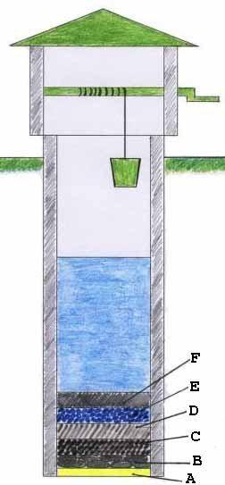 Стоимость колодца на участке не определяется только оборудованием дна, шахты и оголовка – будущее обслуживание и включение сооружения в систему водоснабжения займёт гораздо больше средств