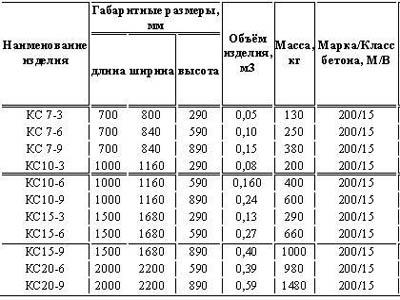 Таблица параметров наиболее распространенных колец.