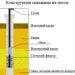 Как самостоятельно пробурить скважину для воды – практические рекомендации