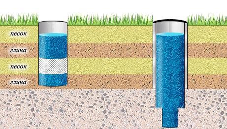 Тип грунта при обустройстве ямы