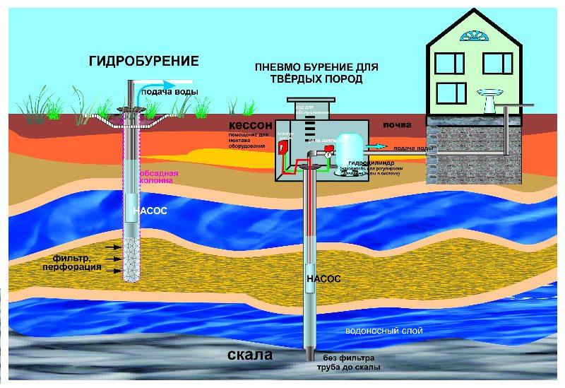 Бурение скважины на воду с помощью насоса
