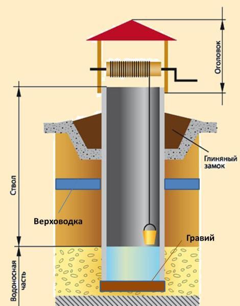 Три основные части конструкции любого колодца.