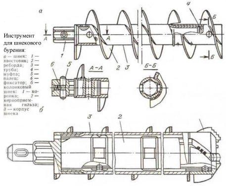Устройство инструмента для шнекового бурения.