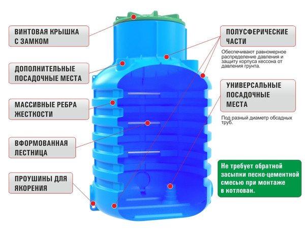 Устройство пластиковых кессонов и их преимущество над другими изделиями
